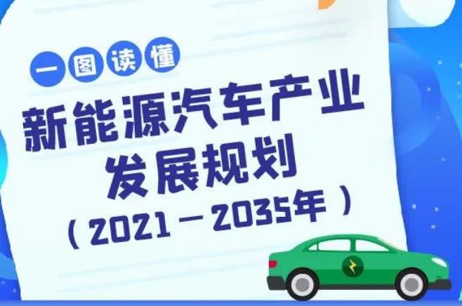 【图解】新能源汽车产业发展规划(2021-2035年)